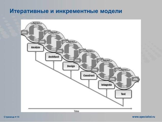 Страница  14 www.specialist.ru Итеративные и инкрементные модели