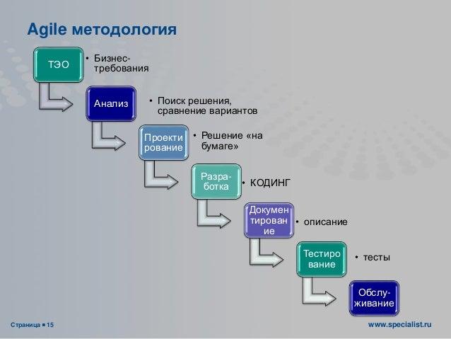 Страница  15 www.specialist.ru Agile методология ТЭО • Бизнес- требования Анализ • Поиск решения, сравнение вариантов Про...