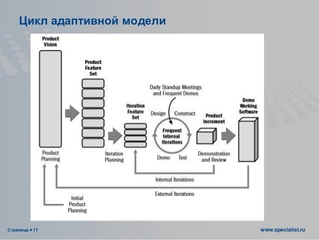 Страница  17 www.specialist.ru Цикл адаптивной модели