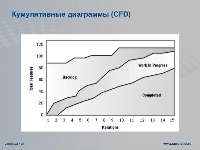 Страница  25 www.specialist.ru Кумулятивные диаграммы (CFD)