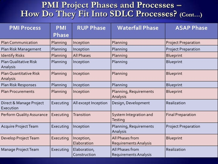 project management phases Project management phases found in: project phases and milestones powerpoint diagram, project phases showing initiate envision plan manage with milestones and deliverables, project cycle management phases powerpoint slide themes .
