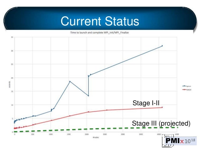 Current Status Stage I-II Stage III (projected)