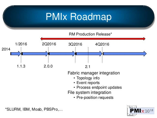 PMIx Roadmap 2014 1/2016 1.1.3 2Q2016 2.0.0 3Q2016 RM Production Release* 2.1 Fabric manager integration • Topology info •...