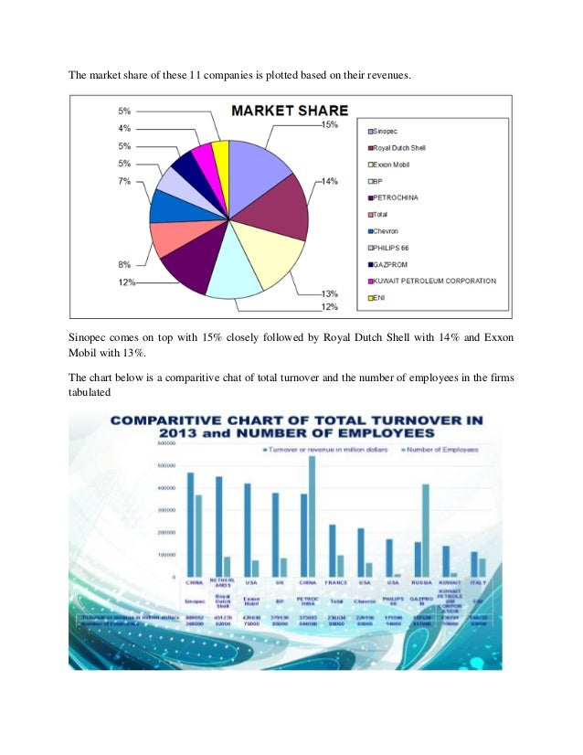 MARKET ANALYSIS - OIL AND GAS SECTOR
