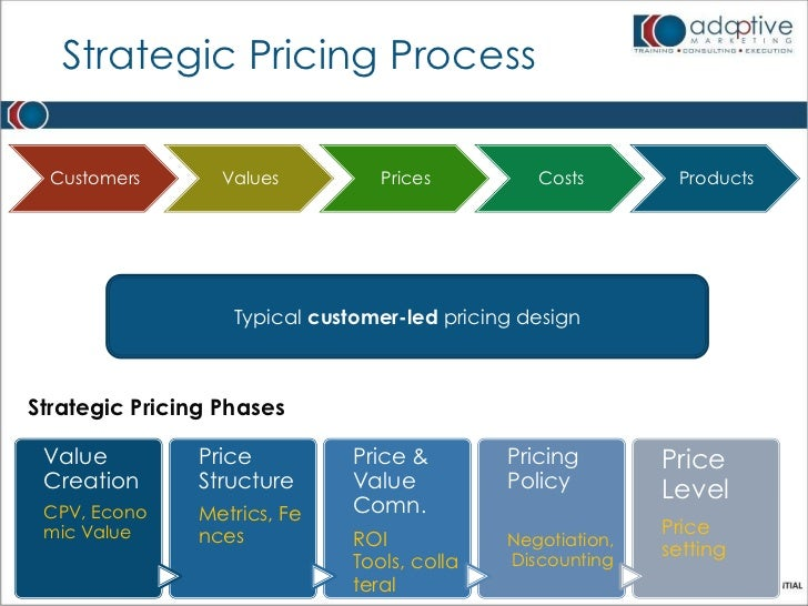 Adaptive Marketing - Monetization and Pricing Models for the New world