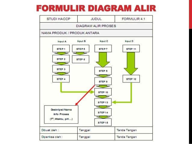 Pmm teori haccp formulir diagram alir ccuart Gallery