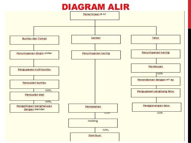 Pmm teori haccp 49 diagram alir ccuart Choice Image