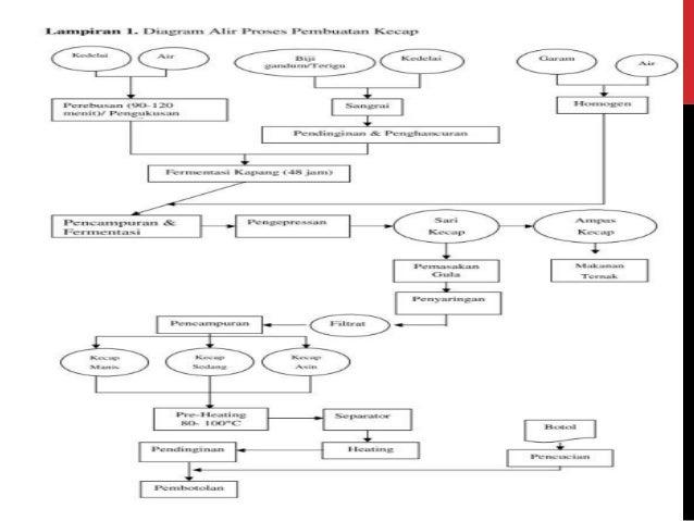 Pmm teori haccp pendistribusian produk tersebut 76 langkah 5 verifikasi diagram alir ccuart Gallery