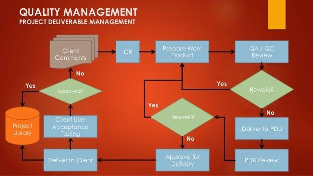 QUALITY MANAGEMENT  PROJECT DELIVERABLE MANAGEMENT  Prepare Work  Product  QA / QC  Review  Rework?  Deliver to PDU  PDU R...