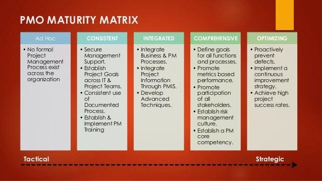 PMO MATURITY MATRIX  Ad Hoc  • No formal  Project  Management  Process exist  across the  organization  CONSISTENT  • Secu...