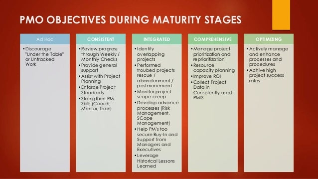 """PMO OBJECTIVES DURING MATURITY STAGES  Ad Hoc  •Discourage  """"Under the Table""""  or Untracked  Work  CONSISTENT  •Review pro..."""