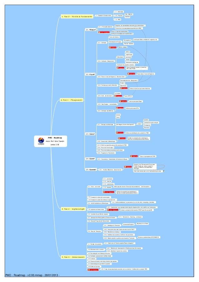 PMO -Roadmap Autor: Prof. Uires Tapajós versão: 2.00 1. Fase 0 - Revisão & Fundamentos 1.1. Revisão & Fundamentos 1.1.1. E...