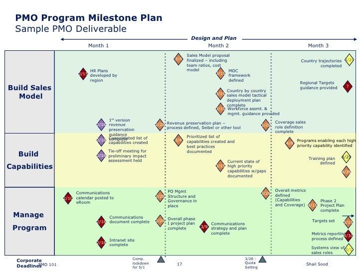 Milestone Schedule Template Eczalinf