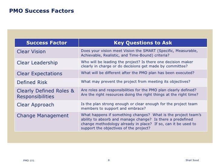 pmo responsibilities resume director project management resume