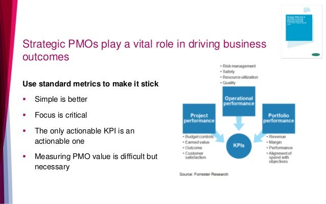 Strategic PMOs play a vital role in driving business outcomes Use standard metrics to make it stick  Simple is better  F...