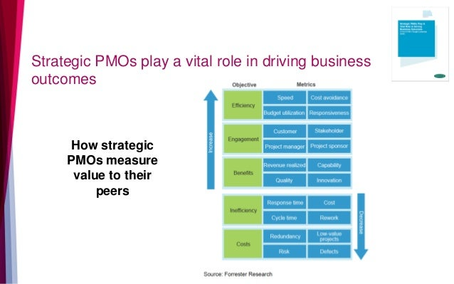 Strategic PMOs play a vital role in driving business outcomes How strategic PMOs measure value to their peers