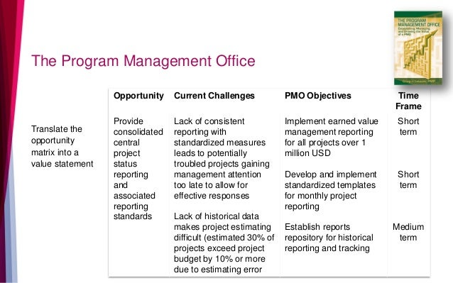 The Program Management Office Translate the opportunity matrix into a value statement Opportunity Current Challenges PMO O...