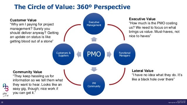 www.p3m.global ©p3m global. All rights reserved.22 The Circle of Value: 360º Perspective PMO Executive Management Function...