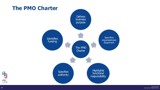 www.p3m.global ©p3m global. All rights reserved.25 The PMO Charter The PMO Charter Defines business purpose Specifies orga...