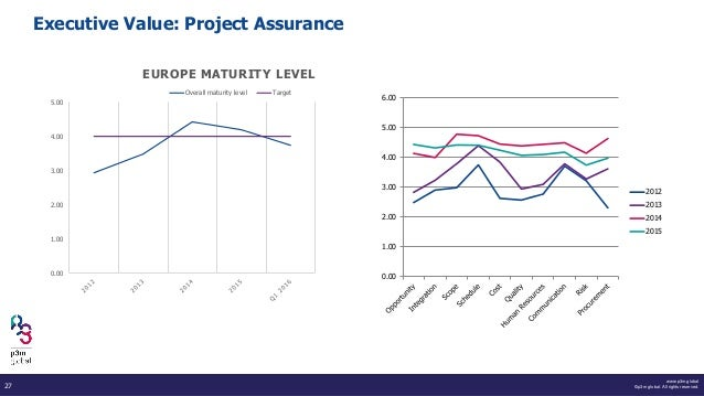 www.p3m.global ©p3m global. All rights reserved.27 Executive Value: Project Assurance 0.00 1.00 2.00 3.00 4.00 5.00 6.00 2...