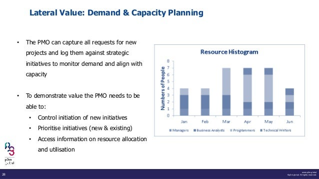 www.p3m.global ©p3m global. All rights reserved.28 Lateral Value: Demand & Capacity Planning • The PMO can capture all req...