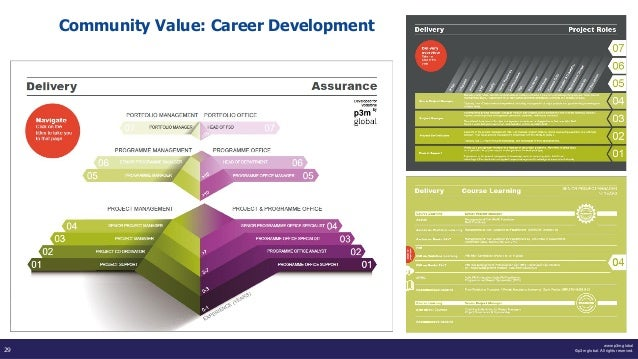 www.p3m.global ©p3m global. All rights reserved.29 Community Value: Career Development