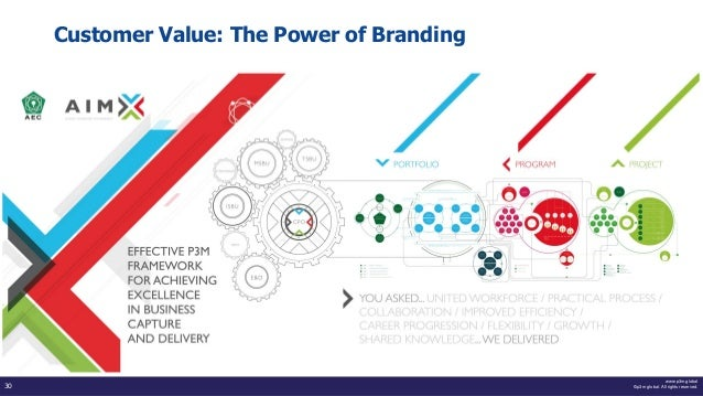www.p3m.global ©p3m global. All rights reserved.30 Customer Value: The Power of Branding