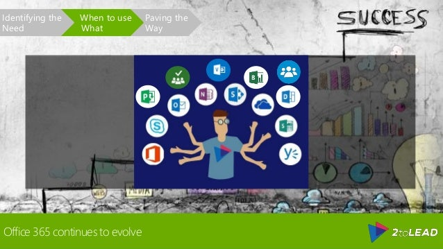 Office 365 continues to evolve Paving the Way When to use What Identifying the Need