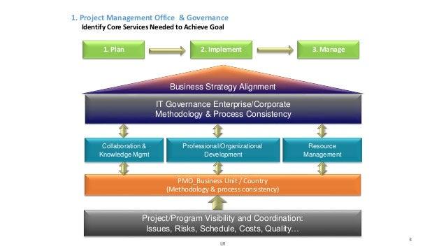 PMO - Strategic Model & Concepts Overview Slide 3
