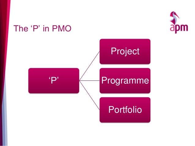 The 'P' in PMO 'P' Project Programme Portfolio