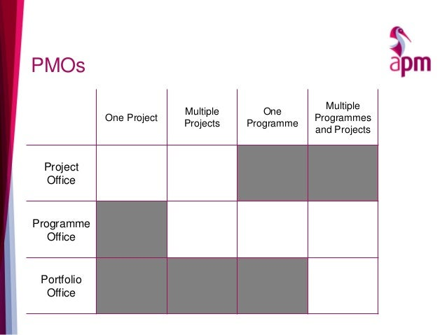 PMOs One Project Multiple Projects One Programme Multiple Programmes and Projects Project Office Programme Office Portfoli...