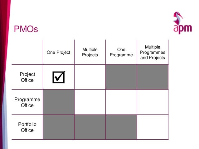 PMOs One Project Multiple Projects One Programme Multiple Programmes and Projects Project Office  Programme Office Portfo...