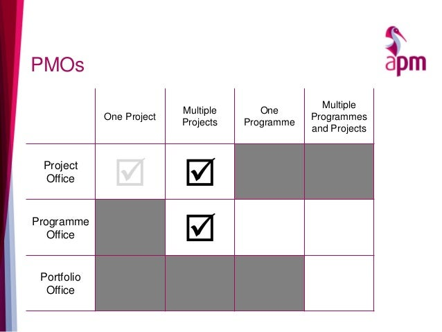 PMOs One Project Multiple Projects One Programme Multiple Programmes and Projects Project Office   Programme Office  Po...