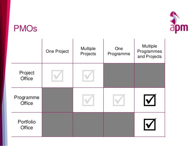 PMOs One Project Multiple Projects One Programme Multiple Programmes and Projects Project Office   Programme Office   ...