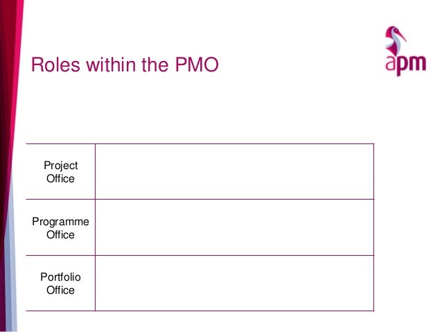 Roles within the PMO Project Office Programme Office Portfolio Office