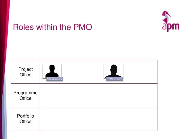 Roles within the PMO Project Office Programme Office Portfolio Office PMO Administrator PMO Manager