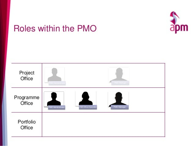 Roles within the PMO Project Office Programme Office Portfolio Office PMO Administrator PMO Manager PMO Administrator PMO ...