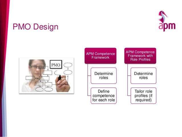 PMO Design APM Competence Framework Determine roles Define competence for each role APM Competence Framework with Role Pro...