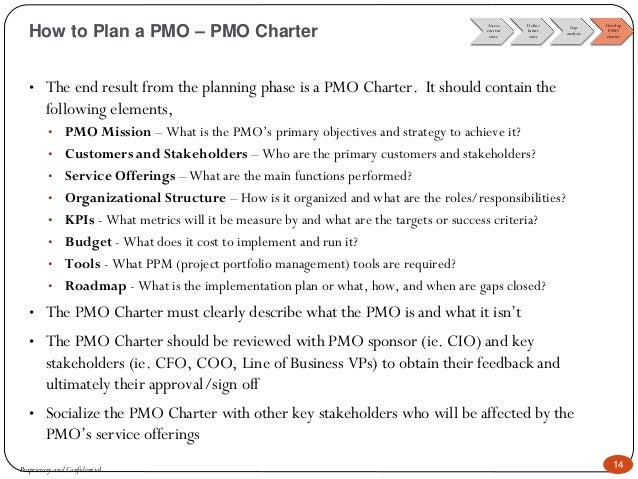 PMO Charter Proprietary And Confidential 15