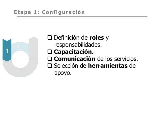 Implementaci n de una pmo en una organizaci n de servicios for Practica de oficina definicion