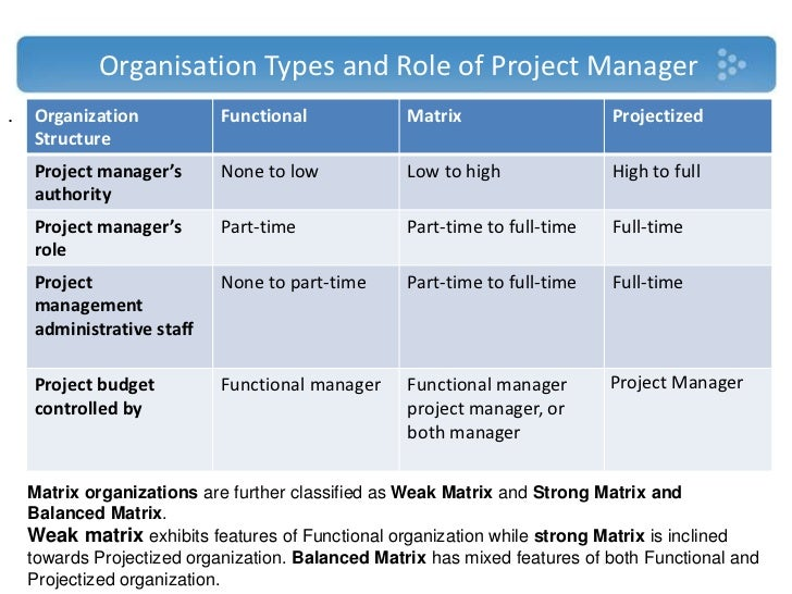 Types of Project Management Diagram - Overview