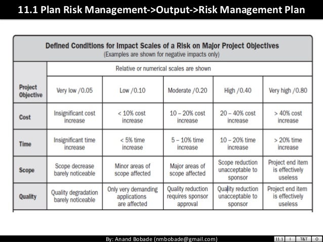 Pmp chap 11 project risk management v01 output risk management plan 111 i tt o 38 pronofoot35fo Gallery