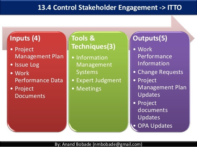 Pmp Chap 13 Project Stakeholder Management Overview