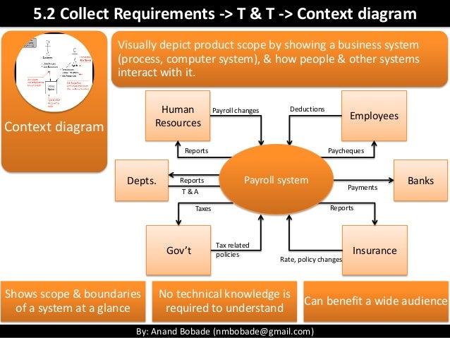 Pmp chap 5 project scope management part1 70 ccuart Images