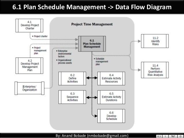 pmp chap 6 project time management part1