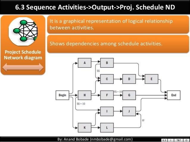 Schedule Network Diagram Pmp Block And Schematic Diagrams