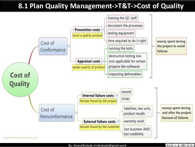 costs of quality major categories Trends in total quality management (tqm), chapter 1, page 2 quality as a competitive priority, chapter 2, page learning objectives chapter outline chapter after studying this chapter you should be able to explain the meaning of total quality management (tqm) identify costs of quality describe the evolution of tqm identify key leaders in the field of quality.