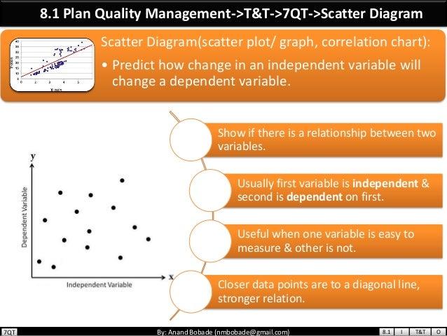 PMP Chap 8 - Project Quality Management