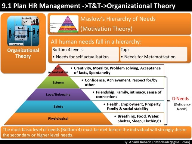 hr theory problem solving project This page helps you learn 47 business problem-solving skills on it, you'll find out about general problem-solving techniques learn skills that help you drill down into the root causes of problems discover how to solve particular types of problems and find out how to understand and solve issues .