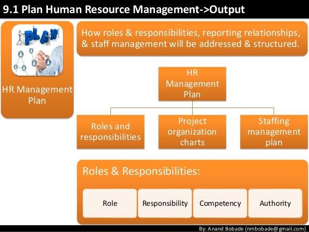 Plan Human Resource Management Output 38